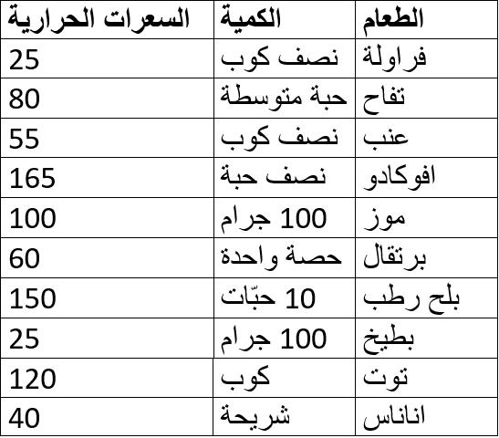 هذا هو جدول السعرات الحرارية للرجيم